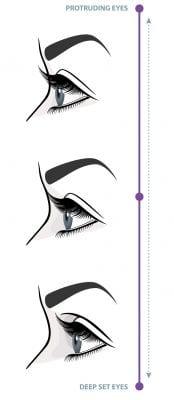 do i have deep set or hooded eyes?